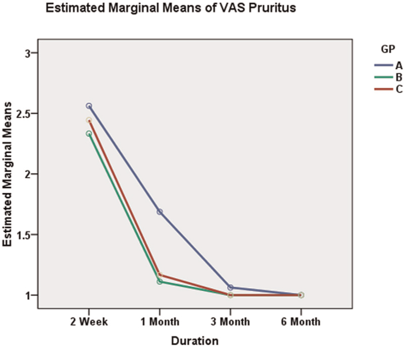 Figure 6 Estimated marginal means of visual analog score pruritus